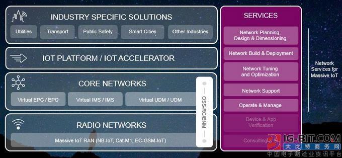 爱立信推出大规模物联网网络服务