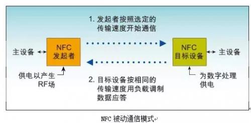 NFC芯片能否借助北京地铁而走红?就看这些应用了