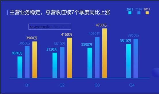 迅雷Q3总营收环比创历史新高,Q4营收预期增长46%