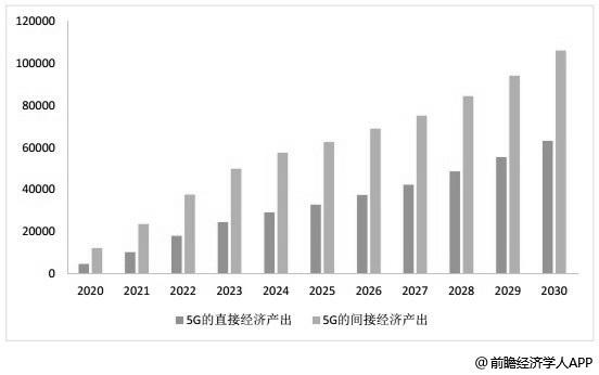 2020-2030年中国5G的直接和间接经济产出统计情况及预测
