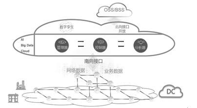 广东移动商用全球首个管理规模超