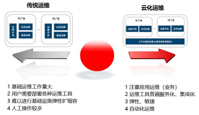http://www.reviewcode.cn/yunjisuan/185456.html