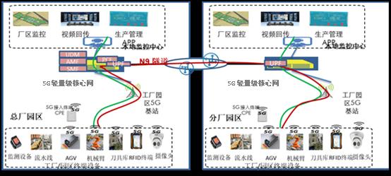 信通传媒-优秀解决方案:大唐移动5G轻量级核心网解决方案1274.png