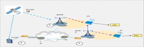 2020中国ICT产业优秀解决方案评选—中兴通讯基于R16标准的5G电力高精度授时解决方案507.png