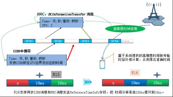 2020中国ICT产业优秀解决方案评选—中兴通讯基于R16标准的5G电力高精度授时解决方案560.png