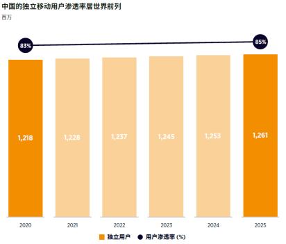 GSMA:2020-2025年中国运营商资本支出将达2100亿美元,5G占90%306.png