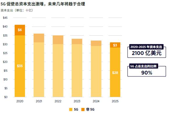 GSMA:2020-2025年中国运营商资本支出将达2100亿美元,5G占90%951.png