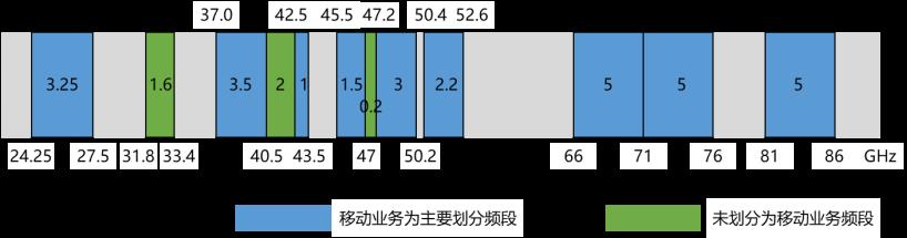 全球5G毫米波频谱划分情况v4695.png