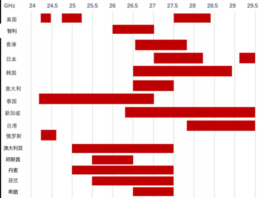 全球5G毫米波频谱划分情况v42128_副本.png