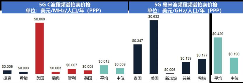 全球5G毫米波频谱划分情况v43878.png