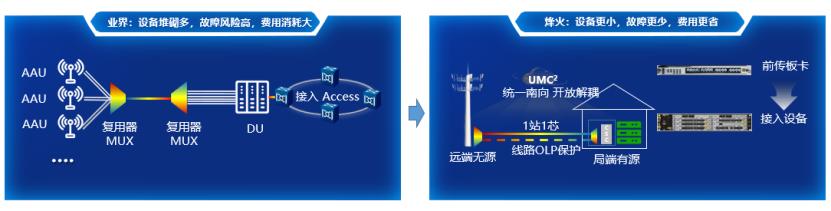 定稿 携手共赢数字未来 -智慧光网在5G承载中的应用V3278.png