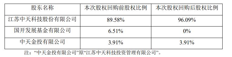 中天科技拟以自有资金1亿元回购中天科技海缆6.51%股权