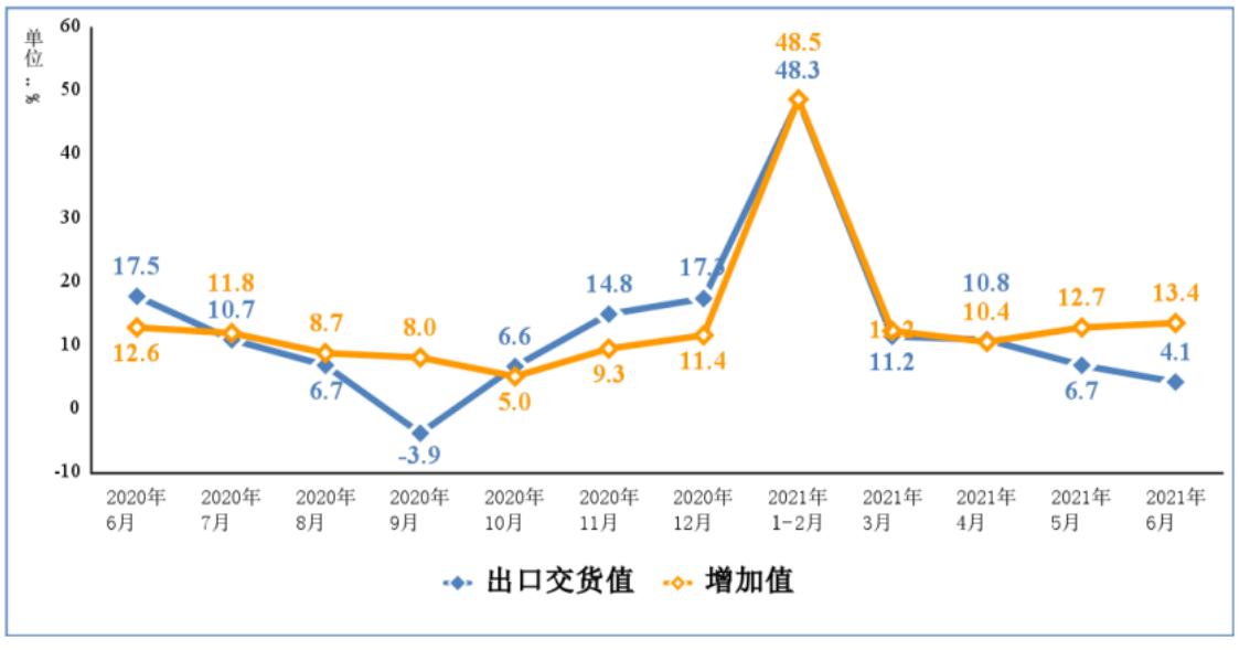 工信部:半年规上电子信息制造业增加值同比增长19.8%