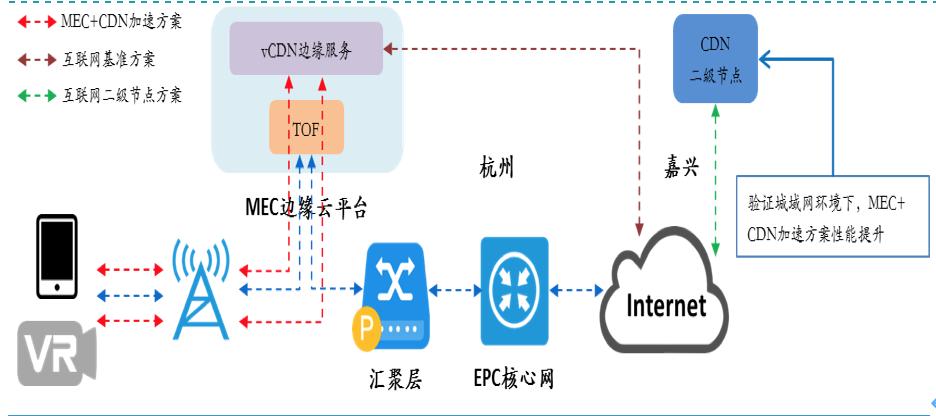 中国电信北研院杨鑫:MEC安全性有保障,商业落地加快