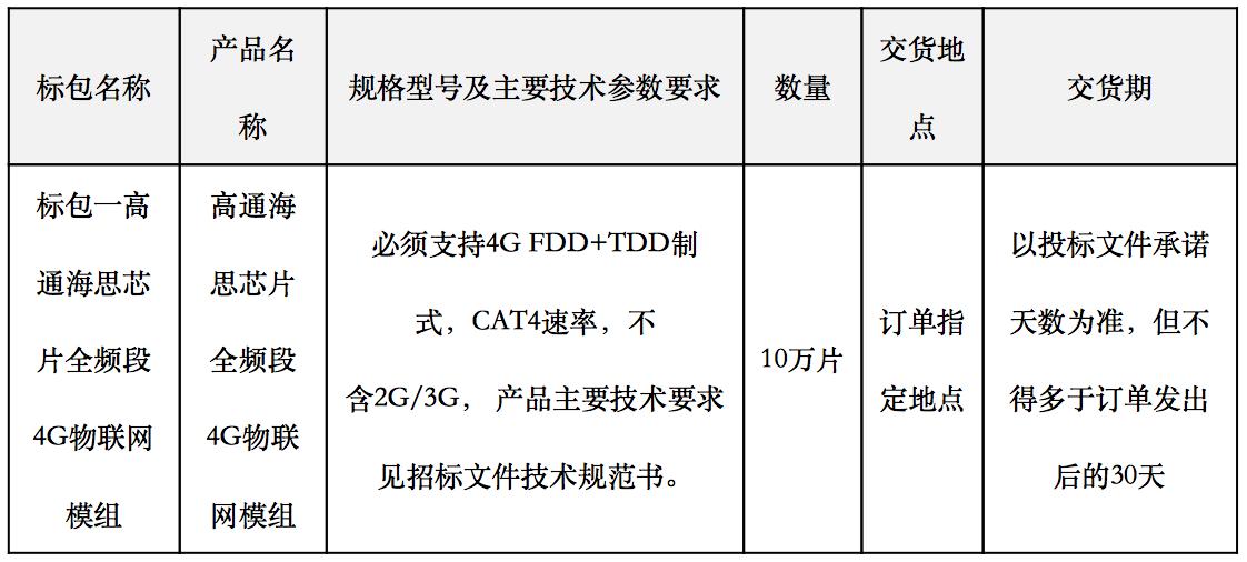 天翼电信终端有限公司江苏分公司2020年集中采购全频段4G物联网模组20万片