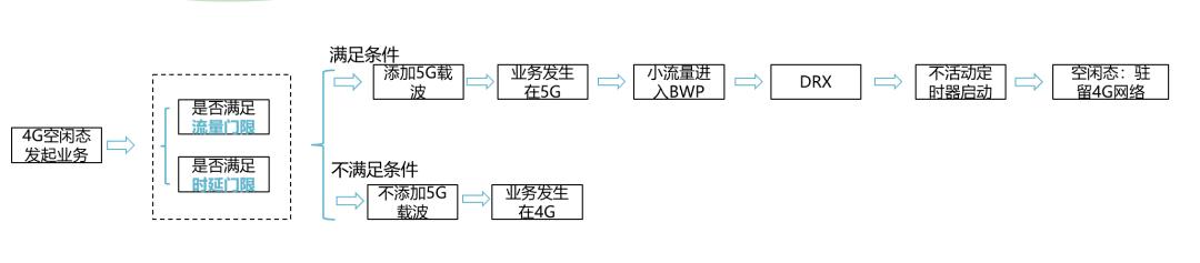 基于网络参数的5G终端节能优化研究 5g网络有多快