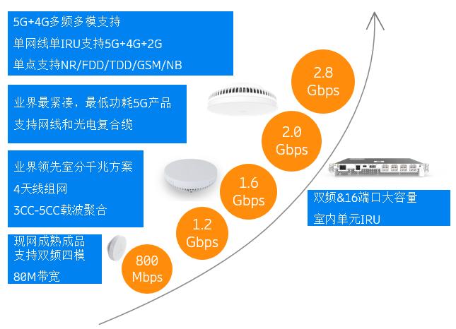 图2 爱立信室分系列产品.png