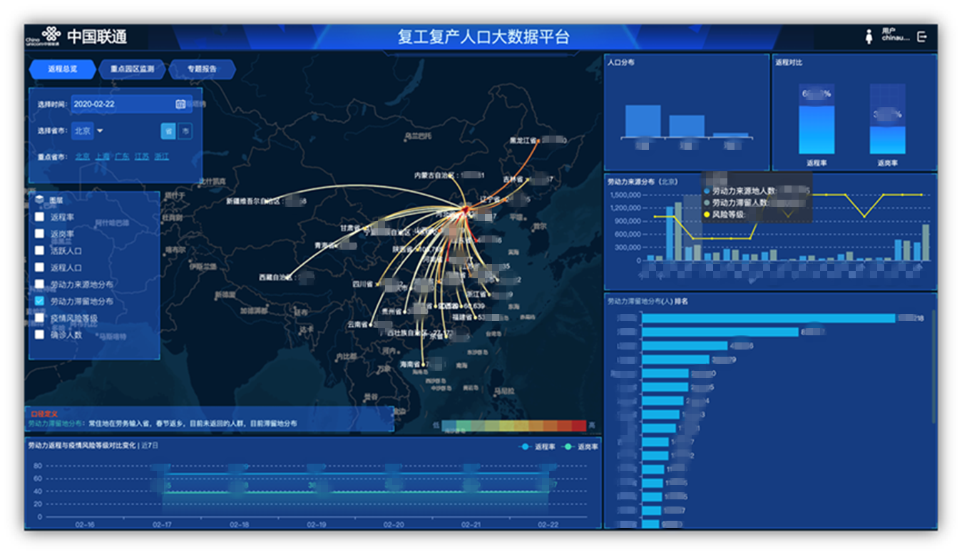 北京联通大数据产品有效服务于各级政府需求