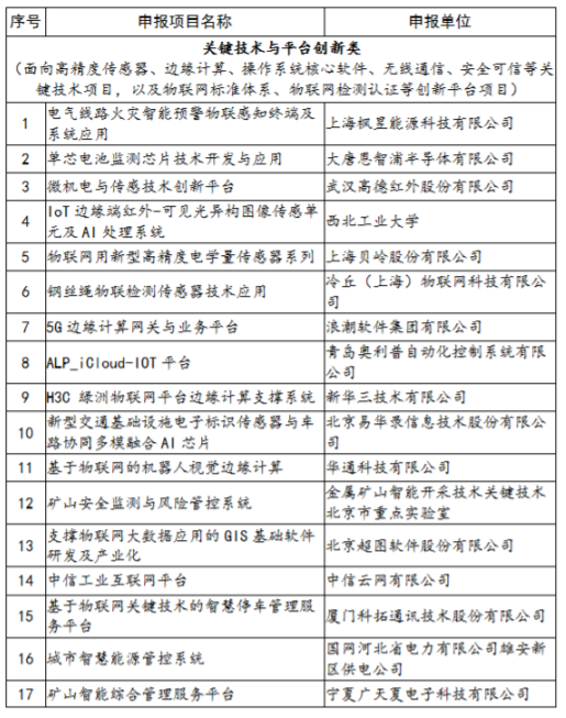 工信部公示2019年130個物聯網項目