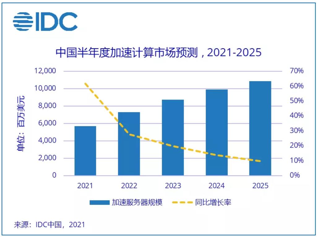最便宜的云服务器IDC:2021年上半年加速服务器市场规模达到238亿美元_通信世界网