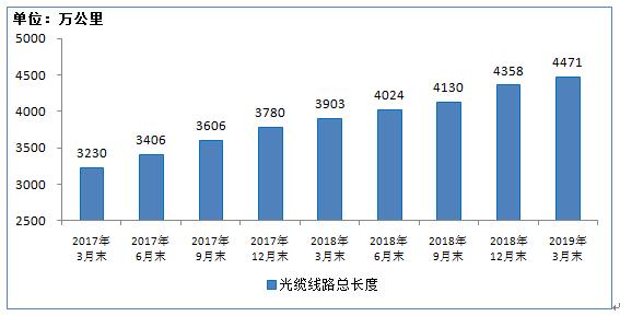 2019年6月经济形势_2019年1 2月份通信业经济运行情况