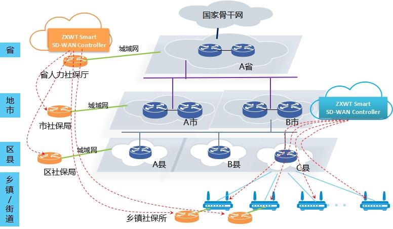 皖通邮电smart sd-wan智能分支接入解决方案